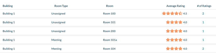 Room Ratings