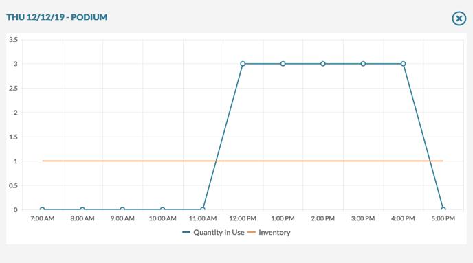 mazevo resource usage daily graph