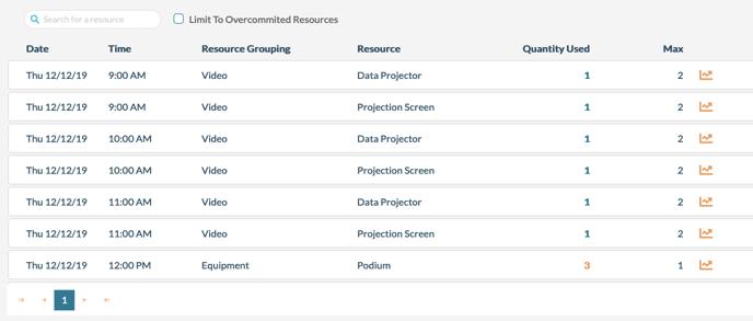 mazevo resource usage report with inventory